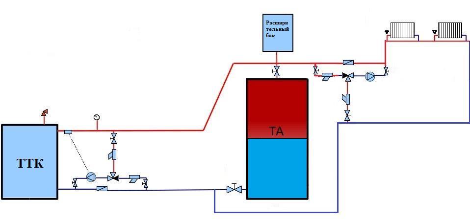Система отопления с аккумулятором тепла своими руками