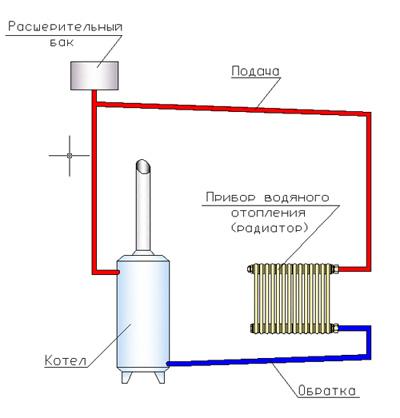 Схема водяного отопления гаража своими руками